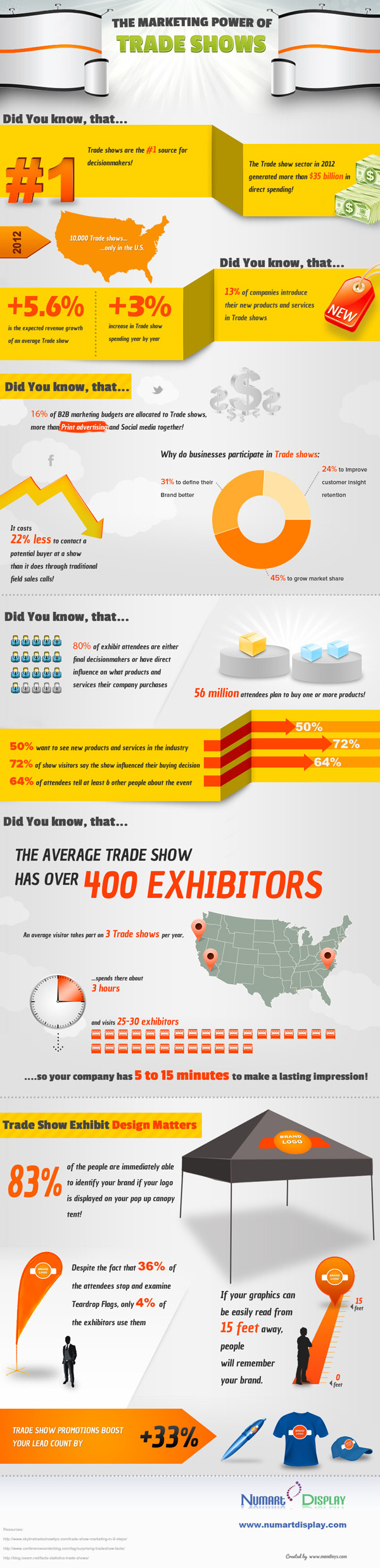 The Marketing Power Of Tradeshows Infographic
